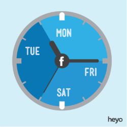 Facebook: Best Days To Post, Segmented by Industry [INFOGRAPHIC]