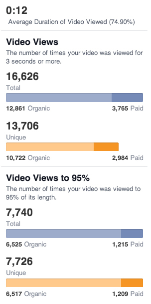 Facebook Video Metrics Views