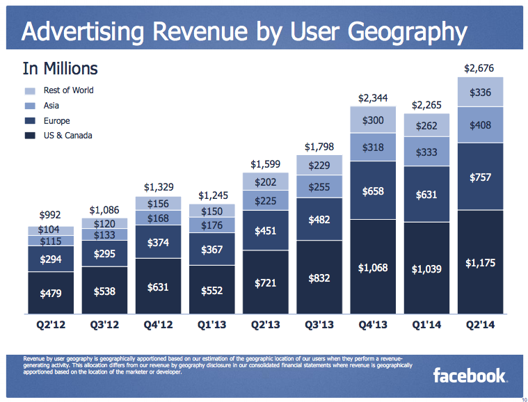 Facebook Revenue Per Location